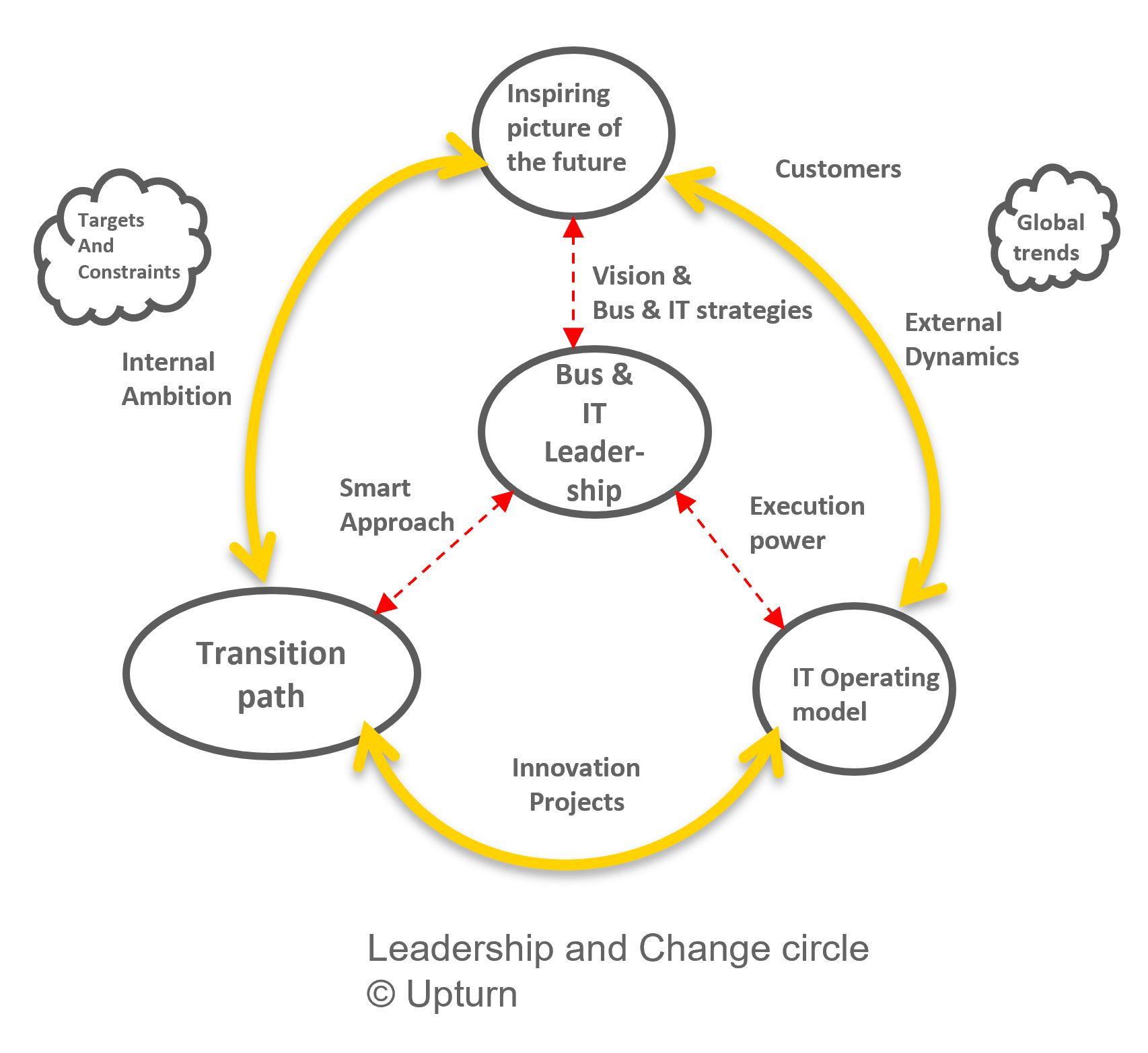 Leadership & Change circle